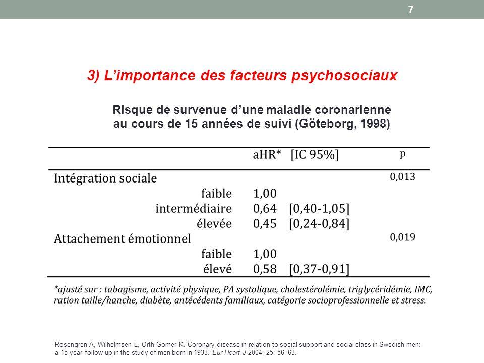 3) Limportance des facteurs psychosociaux Risque de survenue dune maladie coronarienne au cours de 15 années de suivi (Göteborg, 1998) Rosengren A, Wilhelmsen L, Orth-Gomer K.