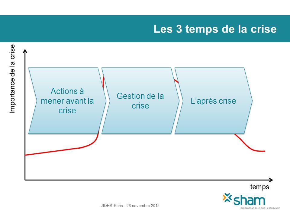 Les 3 temps de la crise JIQHS Paris - 26 novembre 2012 Actions à mener avant la crise Gestion de la crise Laprès crise