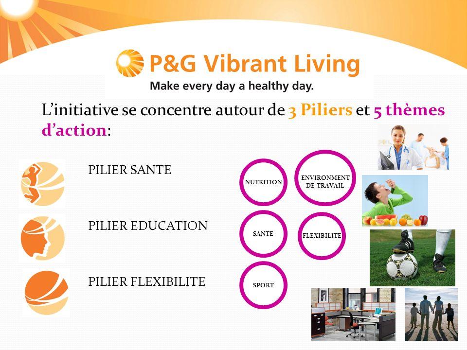 Linitiative se concentre autour de 3 Piliers et 5 thèmes daction: PILIER SANTE PILIER EDUCATION PILIER FLEXIBILITE SPORT NUTRITION ENVIRONMENT DE TRAVAIL SANTE FLEXIBILITE