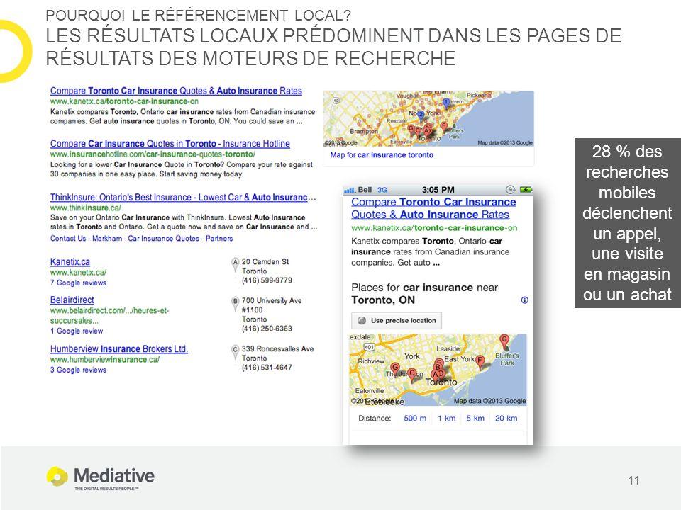 11 POURQUOI LE RÉFÉRENCEMENT LOCAL? LES RÉSULTATS LOCAUX PRÉDOMINENT DANS LES PAGES DE RÉSULTATS DES MOTEURS DE RECHERCHE 28 % des recherches mobiles