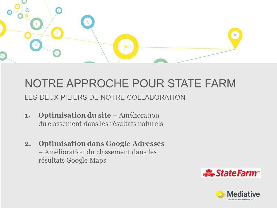 NOTRE APPROCHE POUR STATE FARM LES DEUX PILIERS DE NOTRE COLLABORATION 1.Optimisation du site – Amélioration du classement dans les résultats naturels