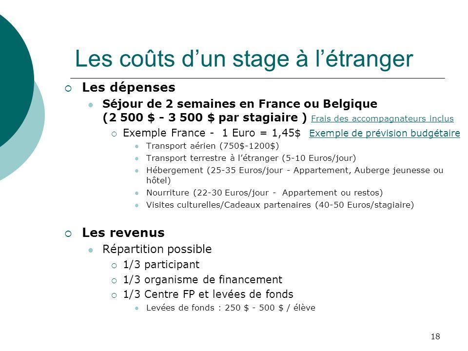 18 Les coûts dun stage à létranger Les dépenses Séjour de 2 semaines en France ou Belgique (2 500 $ - 3 500 $ par stagiaire ) Frais des accompagnateurs inclus Frais des accompagnateurs inclus Exemple France - 1 Euro = 1,45$ Exemple de prévision budgétaire Exemple de prévision budgétaire Transport aérien (750$-1200$) Transport terrestre à létranger (5-10 Euros/jour) Hébergement (25-35 Euros/jour - Appartement, Auberge jeunesse ou hôtel) Nourriture (22-30 Euros/jour - Appartement ou restos) Visites culturelles/Cadeaux partenaires (40-50 Euros/stagiaire) Les revenus Répartition possible 1/3 participant 1/3 organisme de financement 1/3 Centre FP et levées de fonds Levées de fonds : 250 $ - 500 $ / élève