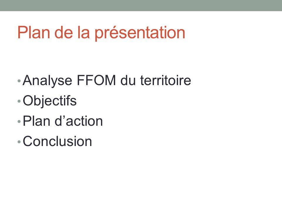 Analyse FFOM -Effets secondaires de la molécule présente dans le Flovista -40% de la population est âgée de 50 ans et + -Compétiteurs sest retiré du marché -50% des gens possèdent des régimes privés dassurance médicament.