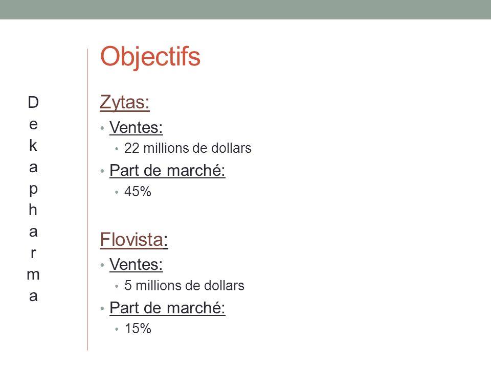 Objectifs Zytas: Ventes: 22 millions de dollars Part de marché: 45% Flovista: Ventes: 5 millions de dollars Part de marché: 15%
