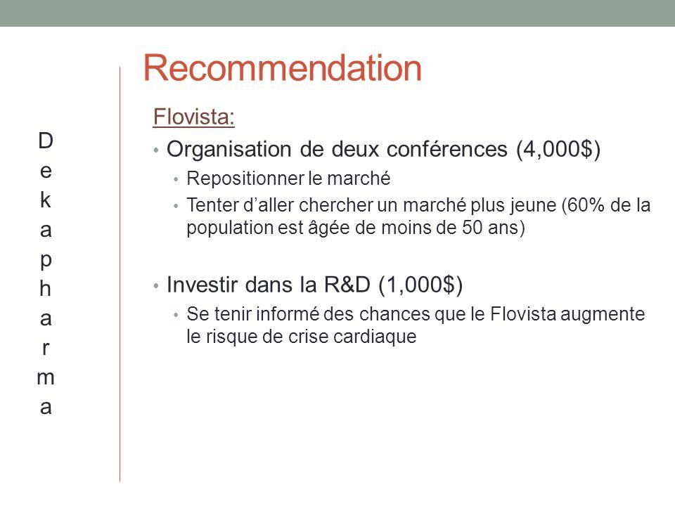 Recommendation Flovista: Organisation de deux conférences (4,000$) Repositionner le marché Tenter daller chercher un marché plus jeune (60% de la population est âgée de moins de 50 ans) Investir dans la R&D (1,000$) Se tenir informé des chances que le Flovista augmente le risque de crise cardiaque