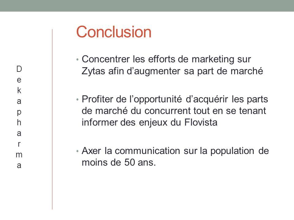 Conclusion Concentrer les efforts de marketing sur Zytas afin daugmenter sa part de marché Profiter de lopportunité dacquérir les parts de marché du concurrent tout en se tenant informer des enjeux du Flovista Axer la communication sur la population de moins de 50 ans.