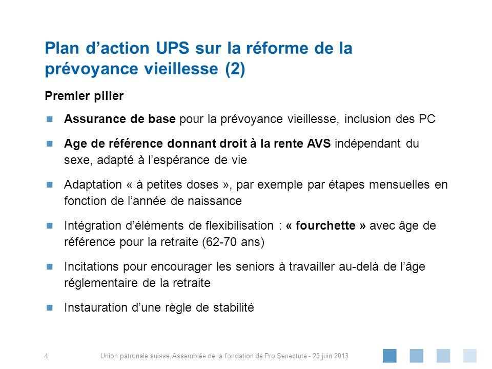 Union patronale suisse, Premier pilier Assurance de base pour la prévoyance vieillesse, inclusion des PC Age de référence donnant droit à la rente AVS