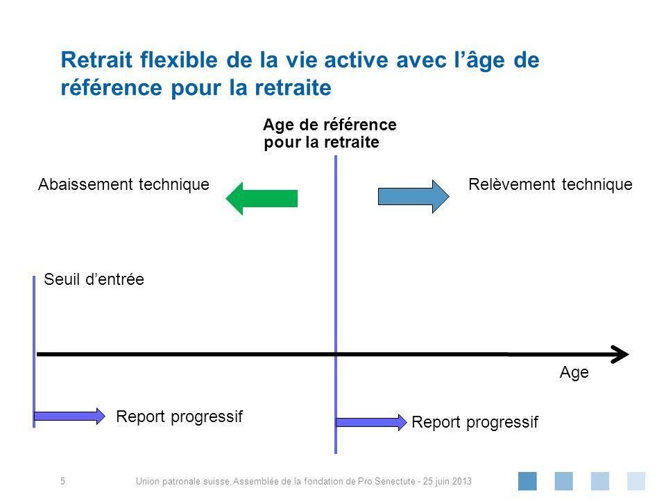 Union patronale suisse, Retrait flexible de la vie active avec lâge de référence pour la retraite Abaissement techniqueRelèvement technique Age de réf