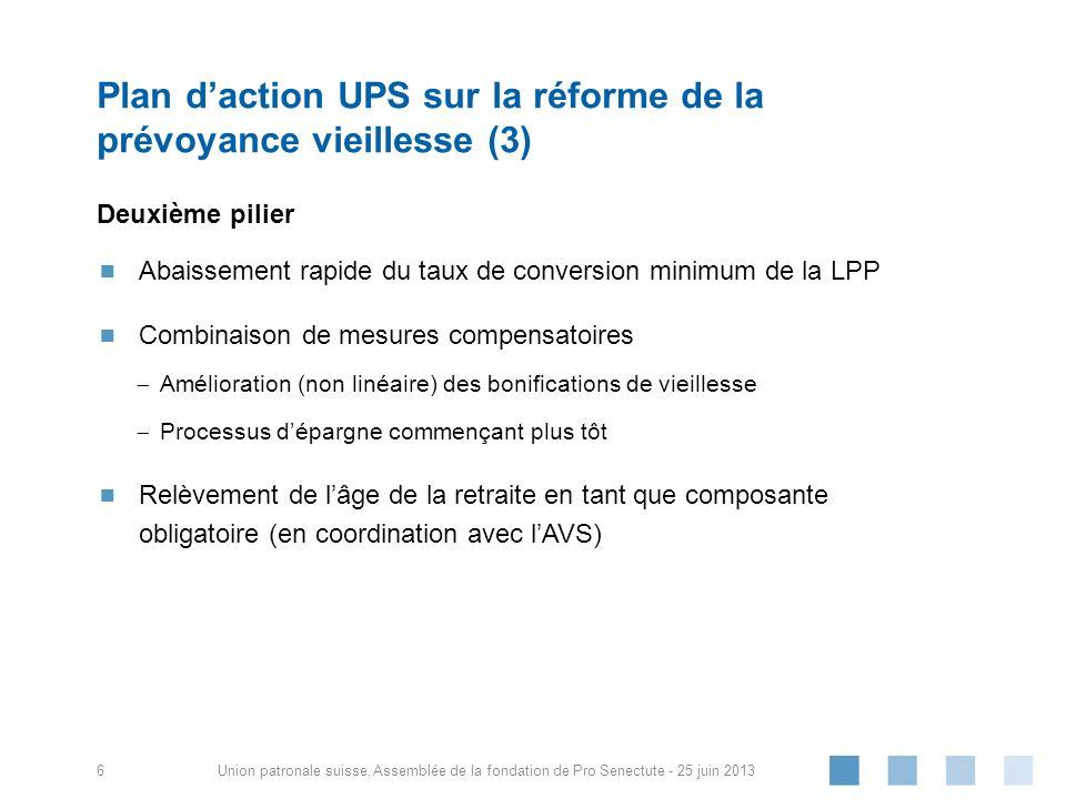 Union patronale suisse, Axe temporel Degré durgence différent sagissant du besoin de réforme (en particulier taux de conversion minimum de la LPP !) Le CF attend purement et simplement jusquà 2020, pas de priorités (« tout ou rien »).