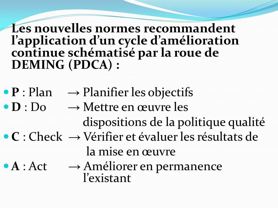 Les nouvelles normes recommandent lapplication dun cycle damélioration continue schématisé par la roue de DEMING (PDCA) : P : Plan Planifier les objectifs D : Do Mettre en œuvre les dispositions de la politique qualité C : Check Vérifier et évaluer les résultats de la mise en œuvre A : Act Améliorer en permanence lexistant