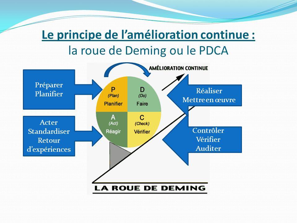 Le principe de lamélioration continue : la roue de Deming ou le PDCA Préparer Planifier Acter Standardiser Retour dexpériences Contrôler Vérifier Auditer Réaliser Mettre en œuvre