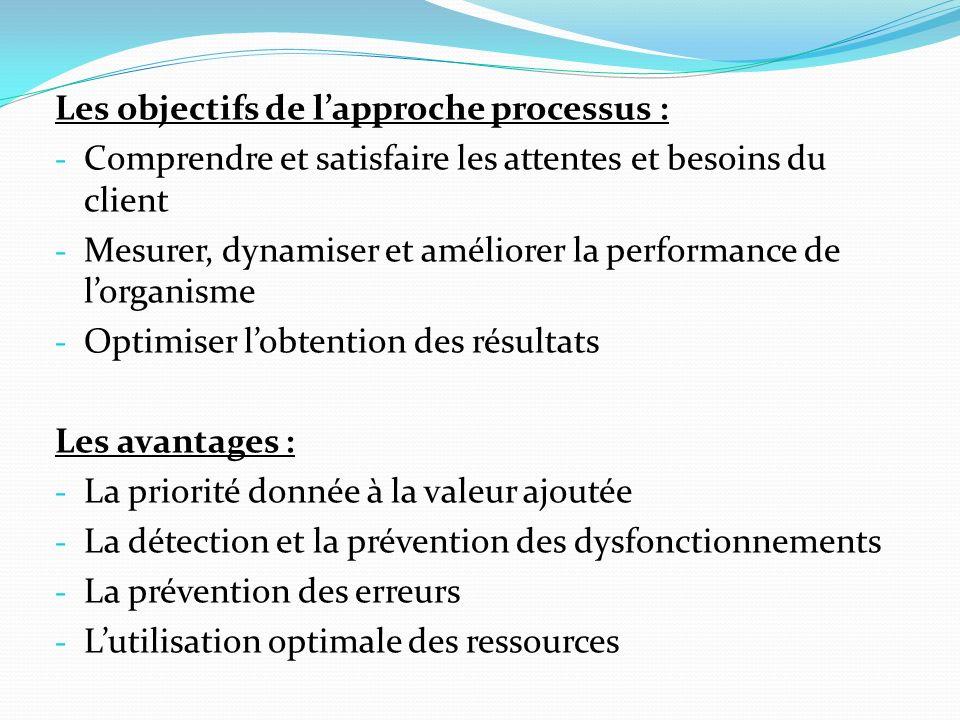 Les objectifs de lapproche processus : - Comprendre et satisfaire les attentes et besoins du client - Mesurer, dynamiser et améliorer la performance de lorganisme - Optimiser lobtention des résultats Les avantages : - La priorité donnée à la valeur ajoutée - La détection et la prévention des dysfonctionnements - La prévention des erreurs - Lutilisation optimale des ressources