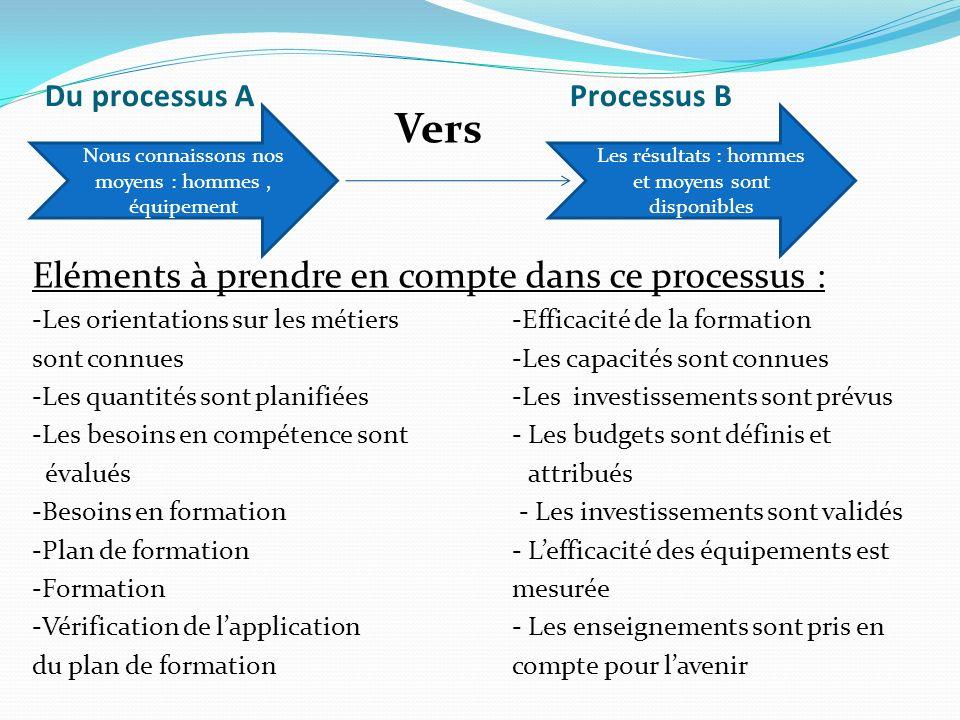 Du processus A Processus B Eléments à prendre en compte dans ce processus : -Les orientations sur les métiers-Efficacité de la formation sont connues-Les capacités sont connues -Les quantités sont planifiées-Les investissements sont prévus -Les besoins en compétence sont- Les budgets sont définis et évalués attribués -Besoins en formation - Les investissements sont validés -Plan de formation - Lefficacité des équipements est -Formation mesurée -Vérification de lapplication - Les enseignements sont pris en du plan de formationcompte pour lavenir Nous connaissons nos moyens : hommes, équipement Les résultats : hommes et moyens sont disponibles Vers