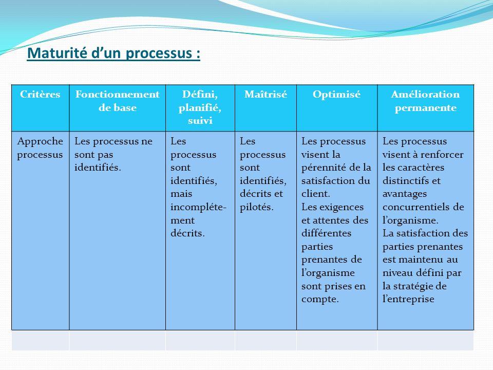 Maturité dun processus : CritèresFonctionnement de base Défini, planifié, suivi MaîtriséOptimiséAmélioration permanente Approche processus Les processus ne sont pas identifiés.