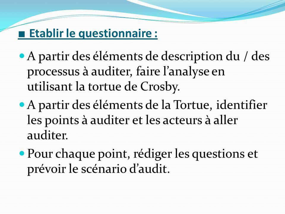 Etablir le questionnaire : A partir des éléments de description du / des processus à auditer, faire lanalyse en utilisant la tortue de Crosby.
