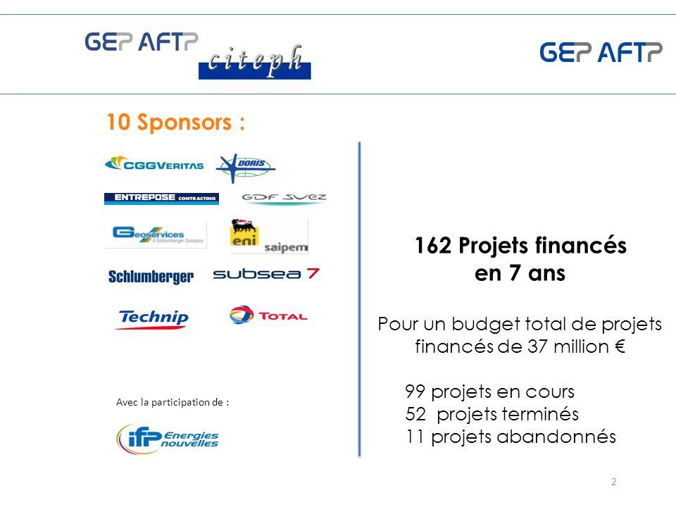 10 Sponsors : 2 162 Projets financés en 7 ans Pour un budget total de projets financés de 37 million 99 projets en cours 52 projets terminés 11 projets abandonnés Avec la participation de :