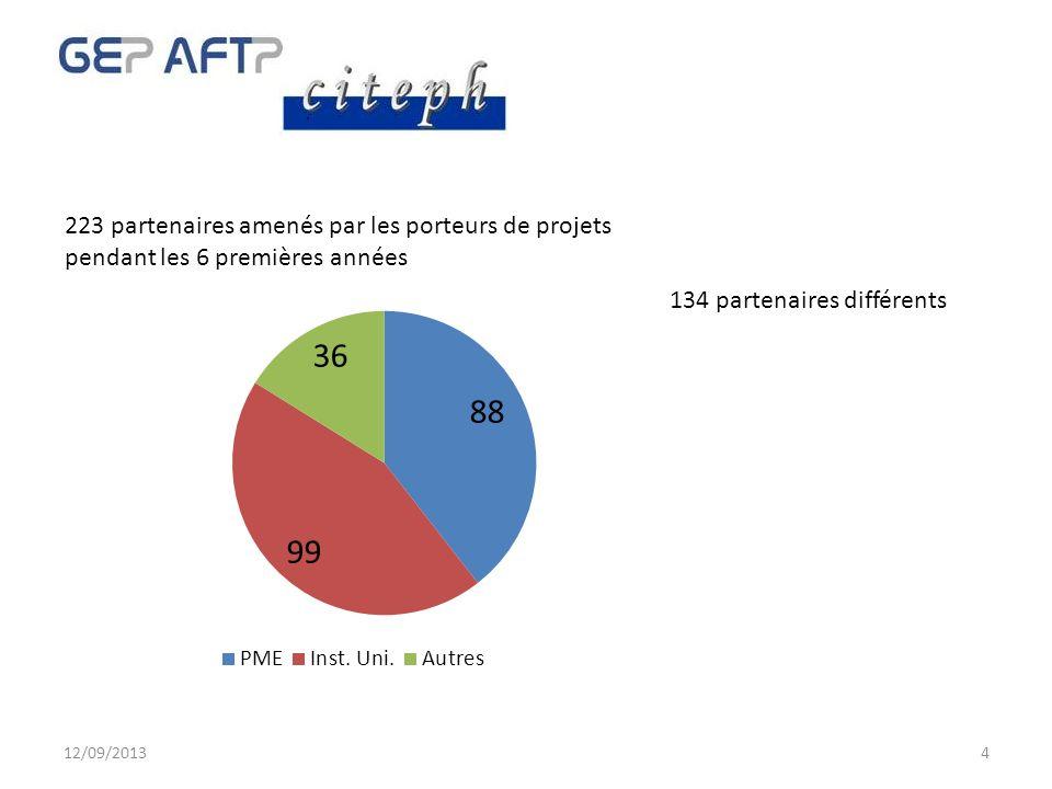 4 223 partenaires amenés par les porteurs de projets pendant les 6 premières années 134 partenaires différents 12/09/2013