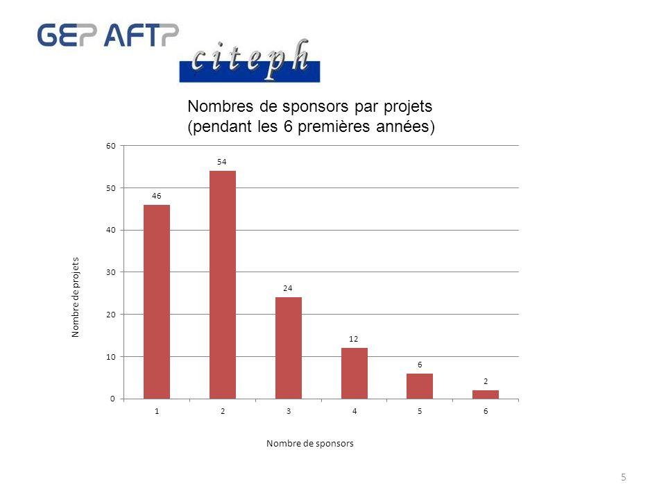 5 Nombres de sponsors par projets (pendant les 6 premières années) Nombre de sponsors Nombre de projets