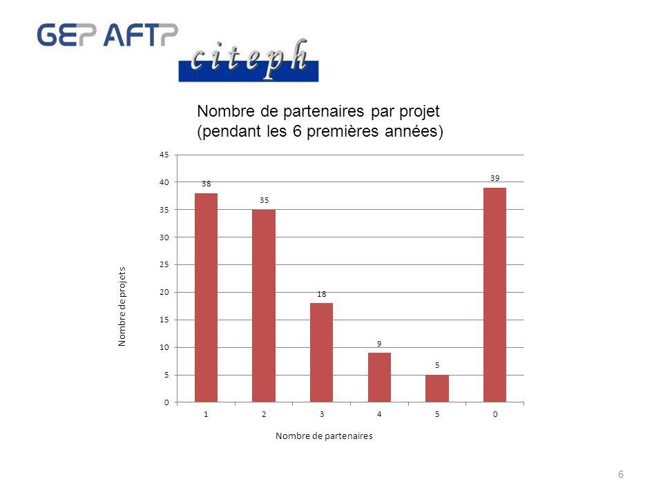 6 Nombre de partenaires par projet (pendant les 6 premières années) Nombre de partenaires Nombre de projets