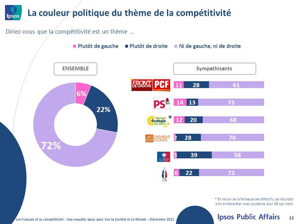 La couleur politique du thème de la compétitivité 11 Diriez-vous que la compétitivité est un thème … Sympathisants ENSEMBLE * * En raison de la faiblesse des effectifs, les résultats sont à interpréter avec prudence pour EE-Les Verts Les Français et la compétitivité - Une enquête Ipsos pour Lire la Société et Le Monde – Décembre 2012