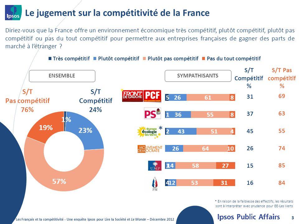 Le jugement sur la compétitivité de la France 3 Diriez-vous que la France offre un environnement économique très compétitif, plutôt compétitif, plutôt pas compétitif ou pas du tout compétitif pour permettre aux entreprises françaises de gagner des parts de marché à létranger .