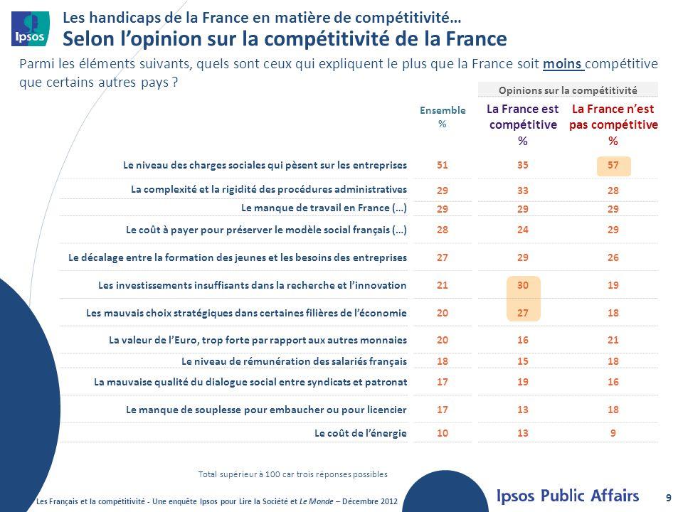 Ensemble % Opinions sur la compétitivité La France est compétitive % La France nest pas compétitive % Le niveau des charges sociales qui pèsent sur les entreprises513557 La complexité et la rigidité des procédures administratives 293328 Le manque de travail en France (…) 29 Le coût à payer pour préserver le modèle social français (…)282429 Le décalage entre la formation des jeunes et les besoins des entreprises272926 Les investissements insuffisants dans la recherche et linnovation213019 Les mauvais choix stratégiques dans certaines filières de léconomie202718 La valeur de lEuro, trop forte par rapport aux autres monnaies201621 Le niveau de rémunération des salariés français181518 La mauvaise qualité du dialogue social entre syndicats et patronat171916 Le manque de souplesse pour embaucher ou pour licencier171318 Le coût de lénergie10139 Les handicaps de la France en matière de compétitivité… Selon lopinion sur la compétitivité de la France 9 Parmi les éléments suivants, quels sont ceux qui expliquent le plus que la France soit moins compétitive que certains autres pays .