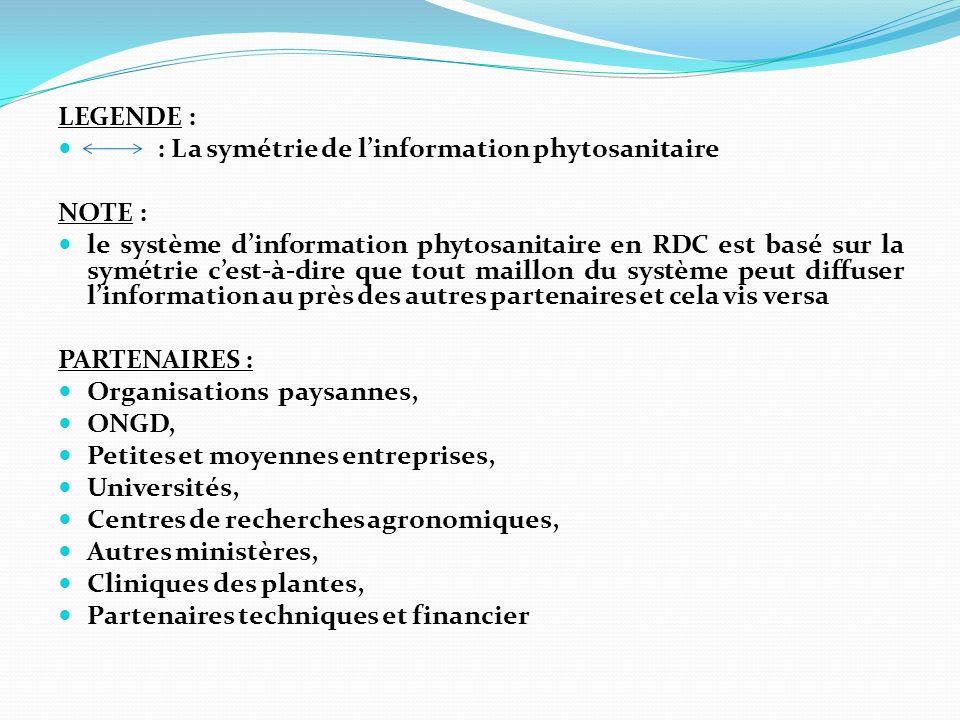 LEGENDE : : La symétrie de linformation phytosanitaire NOTE : le système dinformation phytosanitaire en RDC est basé sur la symétrie cest-à-dire que tout maillon du système peut diffuser linformation au près des autres partenaires et cela vis versa PARTENAIRES : Organisations paysannes, ONGD, Petites et moyennes entreprises, Universités, Centres de recherches agronomiques, Autres ministères, Cliniques des plantes, Partenaires techniques et financier