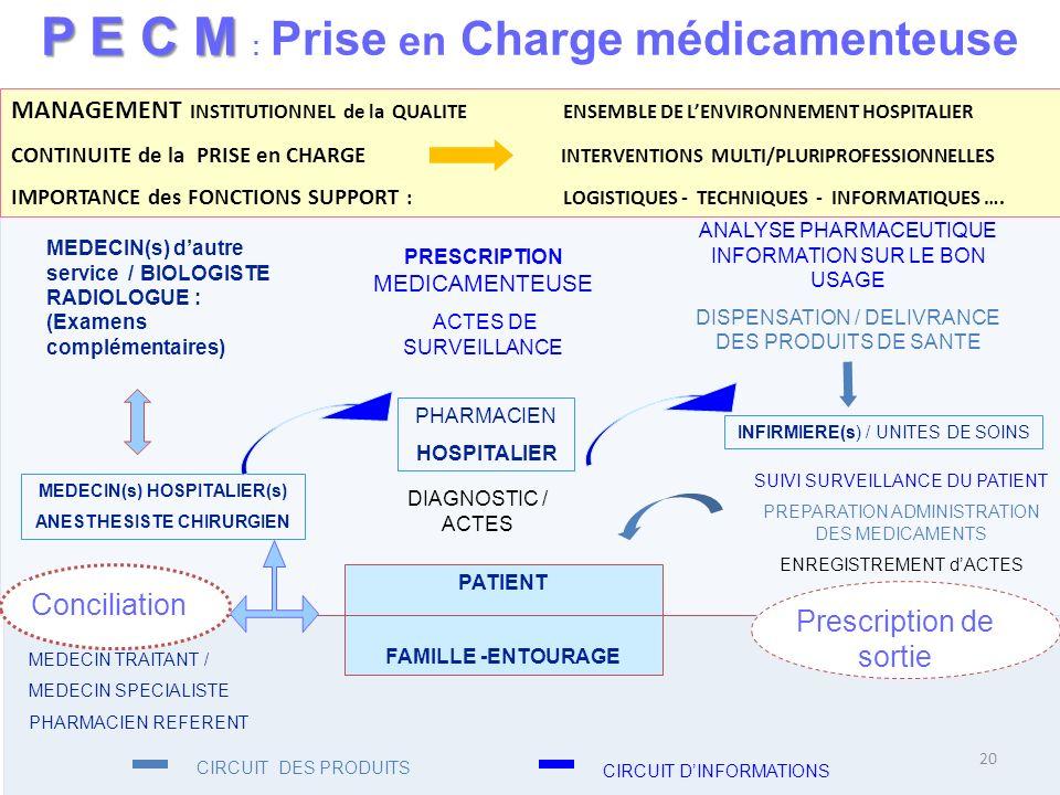 PE C M P E C M : Prise en Charge médicamenteuse PATIENT FAMILLE -ENTOURAGE MEDECIN TRAITANT / MEDECIN SPECIALISTE PHARMACIEN REFERENT MEDECIN(s) HOSPI