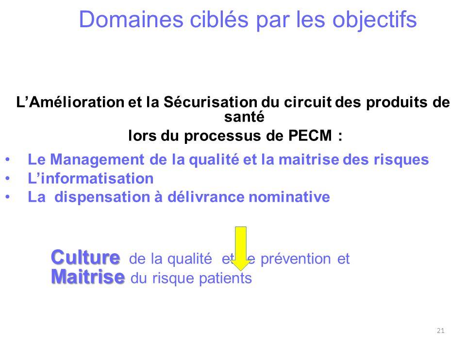 Domaines ciblés par les objectifs LAmélioration et la Sécurisation du circuit des produits de santé lors du processus de PECM : Le Management de la qu