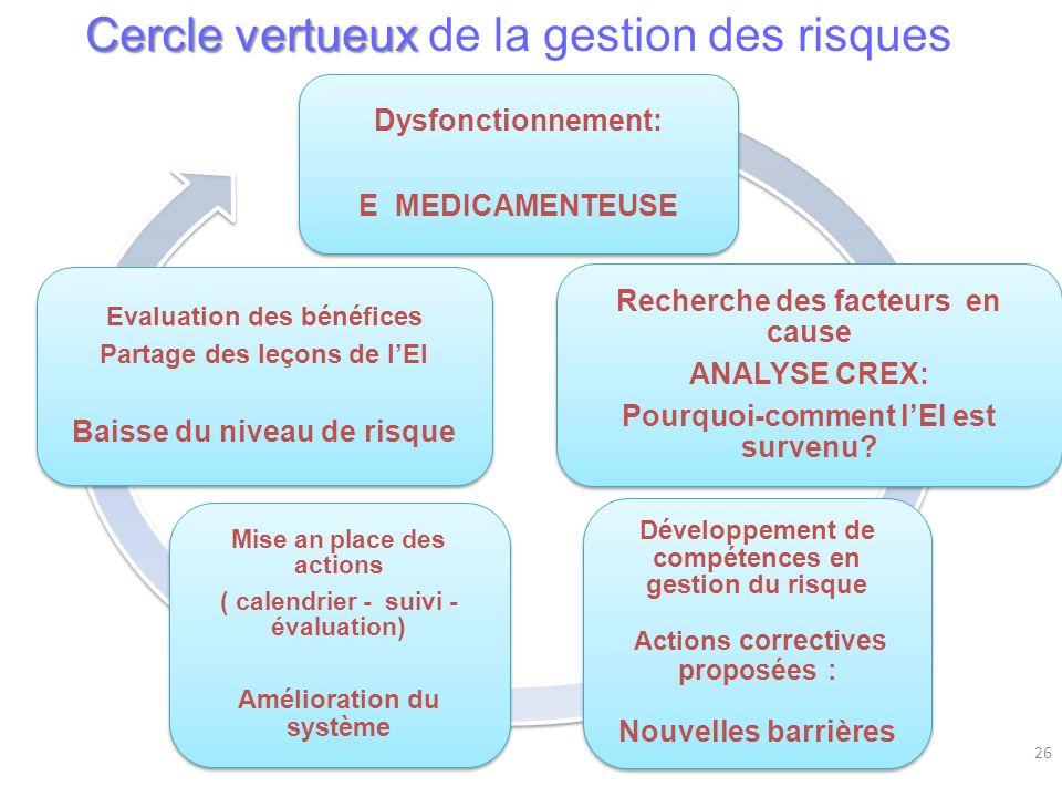 Dysfonctionnement: E MEDICAMENTEUSE Recherche des facteurs en cause ANALYSE CREX: Pourquoi-comment lEI est survenu? Développement de compétences en ge