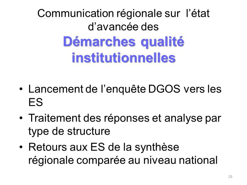 Démarches qualité institutionnelles Communication régionale sur létat davancée des Démarches qualité institutionnelles Lancement de lenquête DGOS vers
