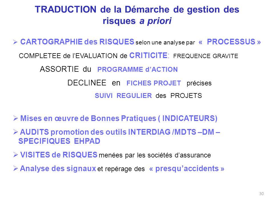 TRADUCTION de la Démarche de gestion des risques a priori CARTOGRAPHIE des RISQUES selon une analyse par « PROCESSUS » COMPLETEE de lEVALUATION de CRI
