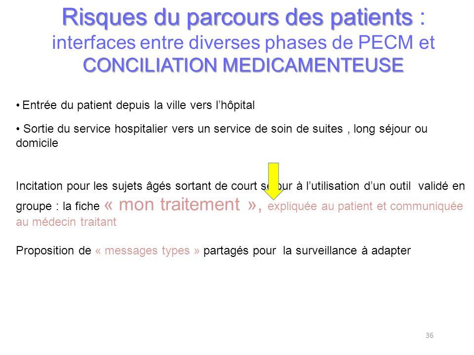 36 Risques du parcours des patients CONCILIATION MEDICAMENTEUSE Risques du parcours des patients : interfaces entre diverses phases de PECM et CONCILI