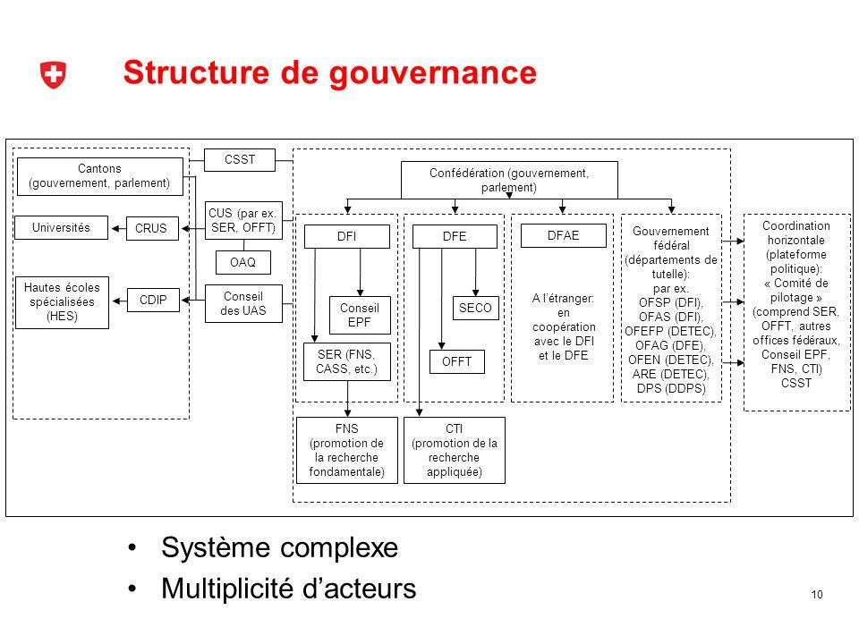Structure de gouvernance 10 Confédération (gouvernement, parlement) DFI DFE Conseil EPF SER (FNS, CASS, etc.) FNS (promotion de la recherche fondament