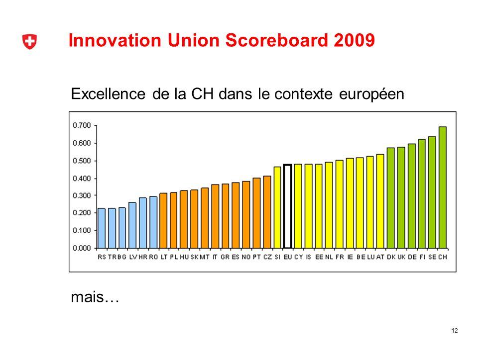 Innovation Union Scoreboard 2009 Excellence de la CH dans le contexte européen 12 mais…