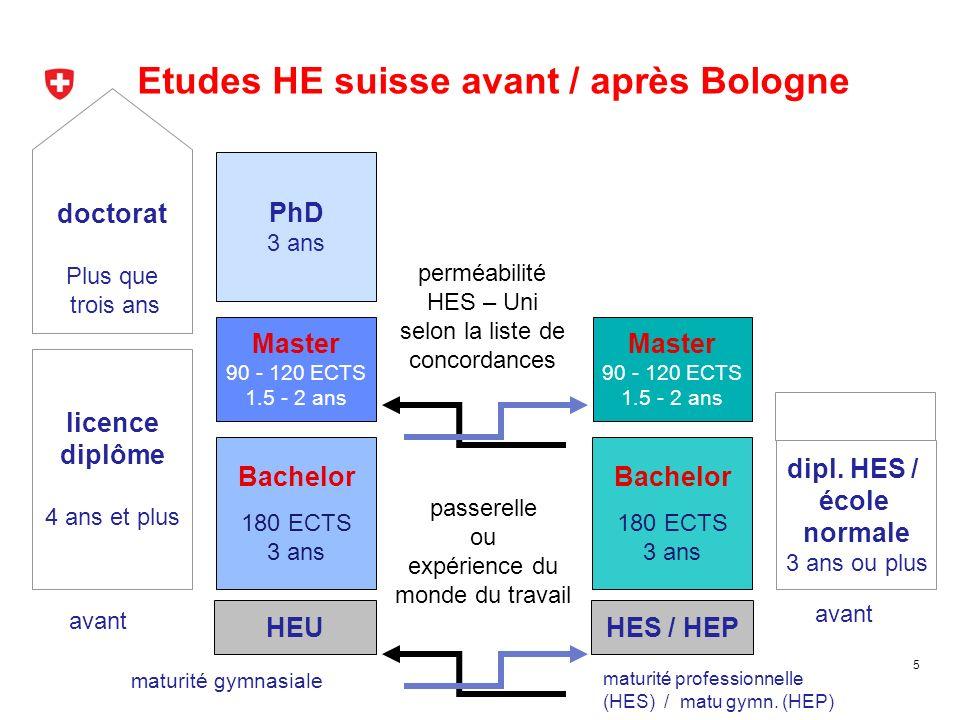 Etudes HE suisse avant / après Bologne 5 doctorat Plus que trois ans licence diplôme 4 ans et plus avant PhD 3 ans Master 90 - 120 ECTS 1.5 - 2 ans Ba