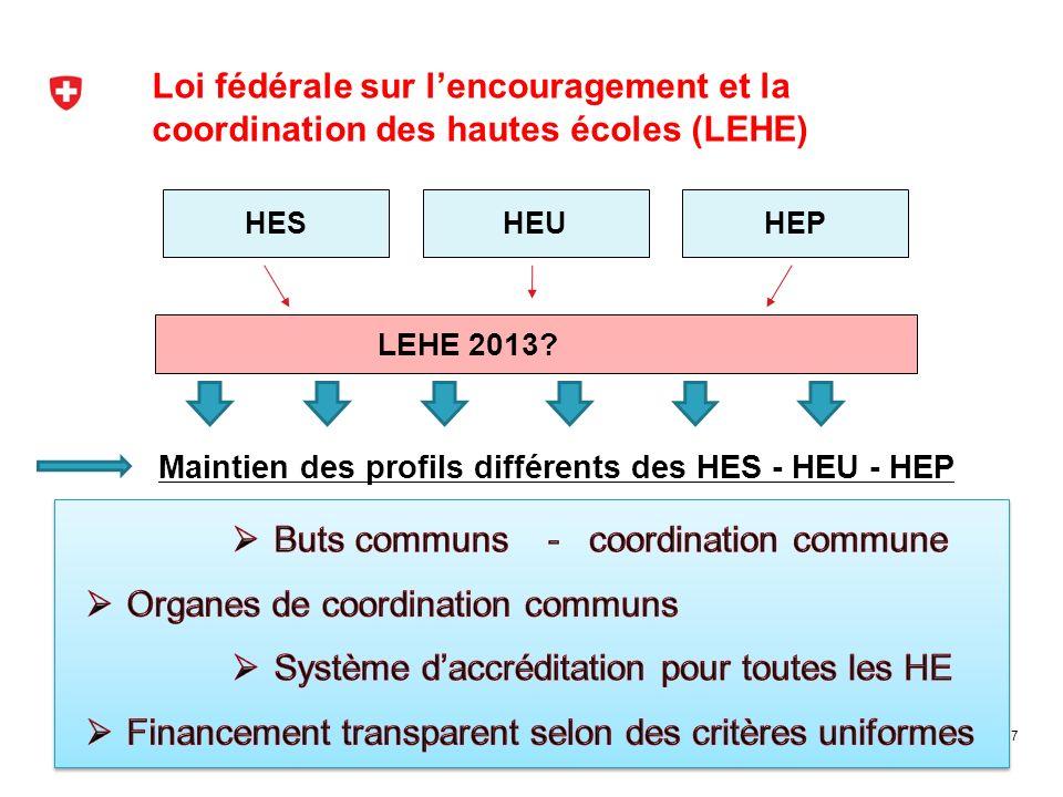 Loi fédérale sur lencouragement et la coordination des hautes écoles (LEHE) 7 HESHEUHEP LEHE 2013? Maintien des profils différents des HES - HEU - HEP