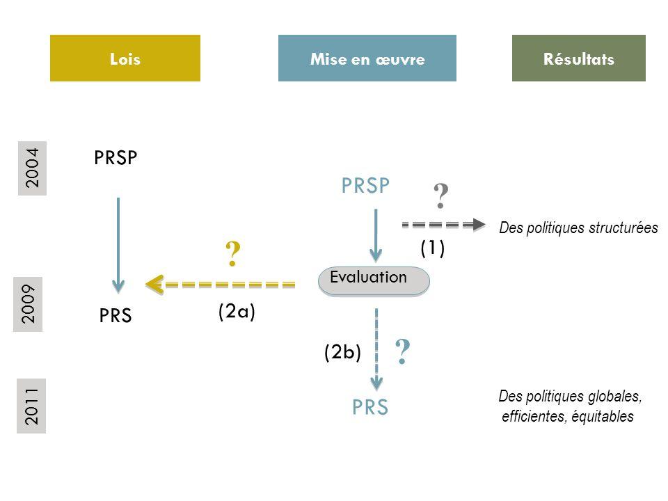 Lois Mise en œuvre PRSP PRS PRSP Evaluation ? ? Résultats Des politiques structurées Des politiques globales, efficientes, équitables ? 2004 2009 2011