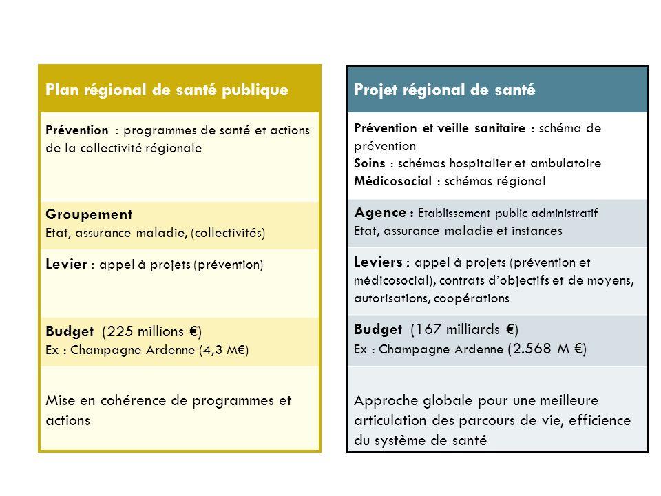 Prévention : programmes de santé et actions de la collectivité régionale Groupement Etat, assurance maladie, (collectivités) Levier : appel à projets