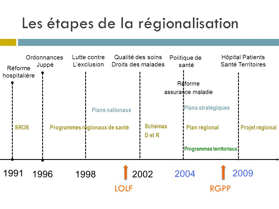 Les étapes de la régionalisation 1996 Ordonnances Juppé 2004 Politique de santé Réforme assurance maladie Plan régional Schémas D et R 1998 Lutte cont