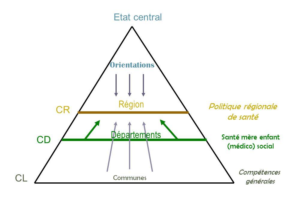 La performance du système régional F2 - Latteinte des buts en termes détat de santé question trop précoce pour être envisagée objectifs nationaux de la loi partiellement évalués