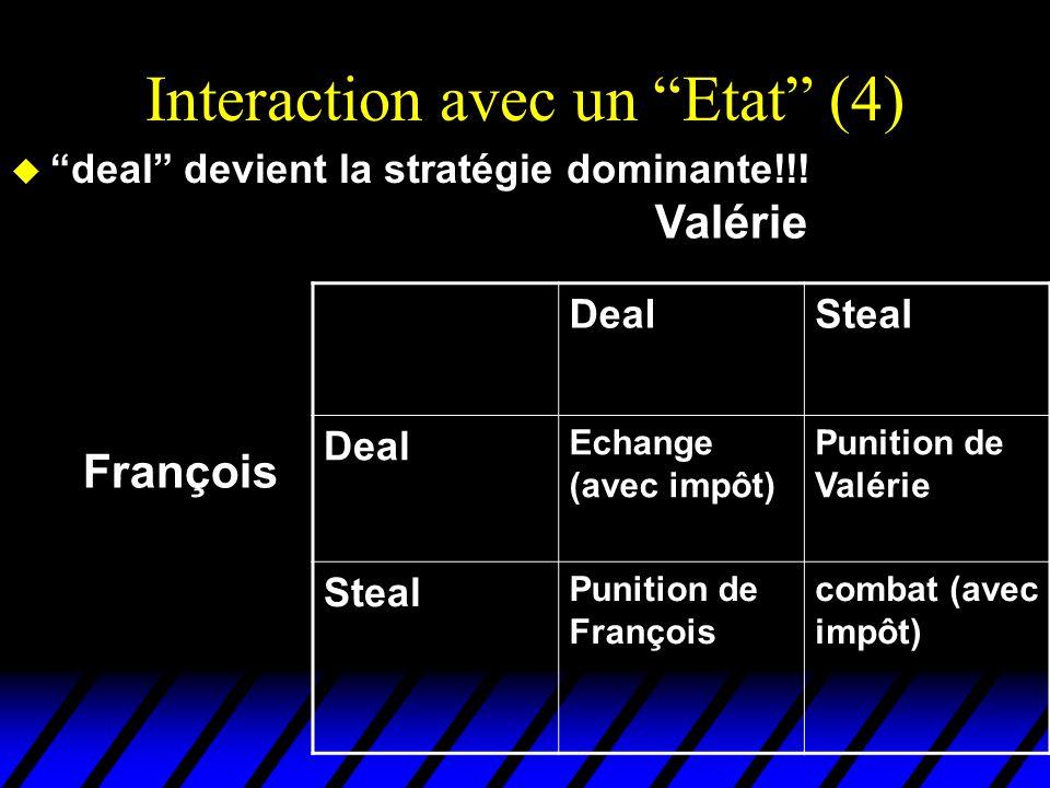 Interaction avec un Etat (4) u deal devient la stratégie dominante!!! DealSteal Deal Echange (avec impôt) Punition de Valérie Steal Punition de Franço