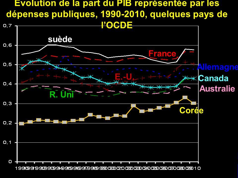 suède France Corée Australie Canada R. Uni Allemagne E.-U. Evolution de la part du PIB représentée par les dépenses publiques, 1990-2010, quelques pay