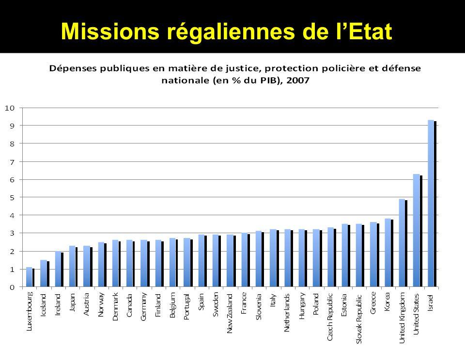 Missions régaliennes de lEtat