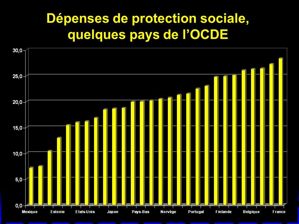 Dépenses de protection sociale, quelques pays de lOCDE