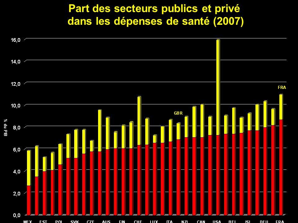 Part des secteurs publics et privé dans les dépenses de santé (2007)