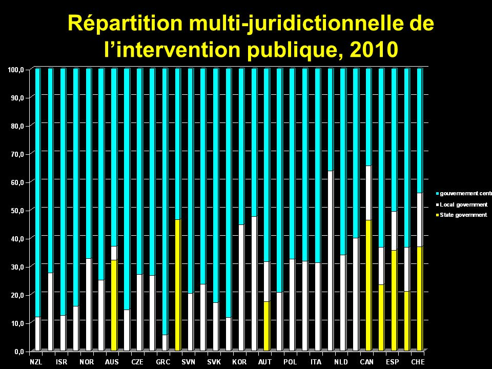 Répartition multi-juridictionnelle de lintervention publique, 2010