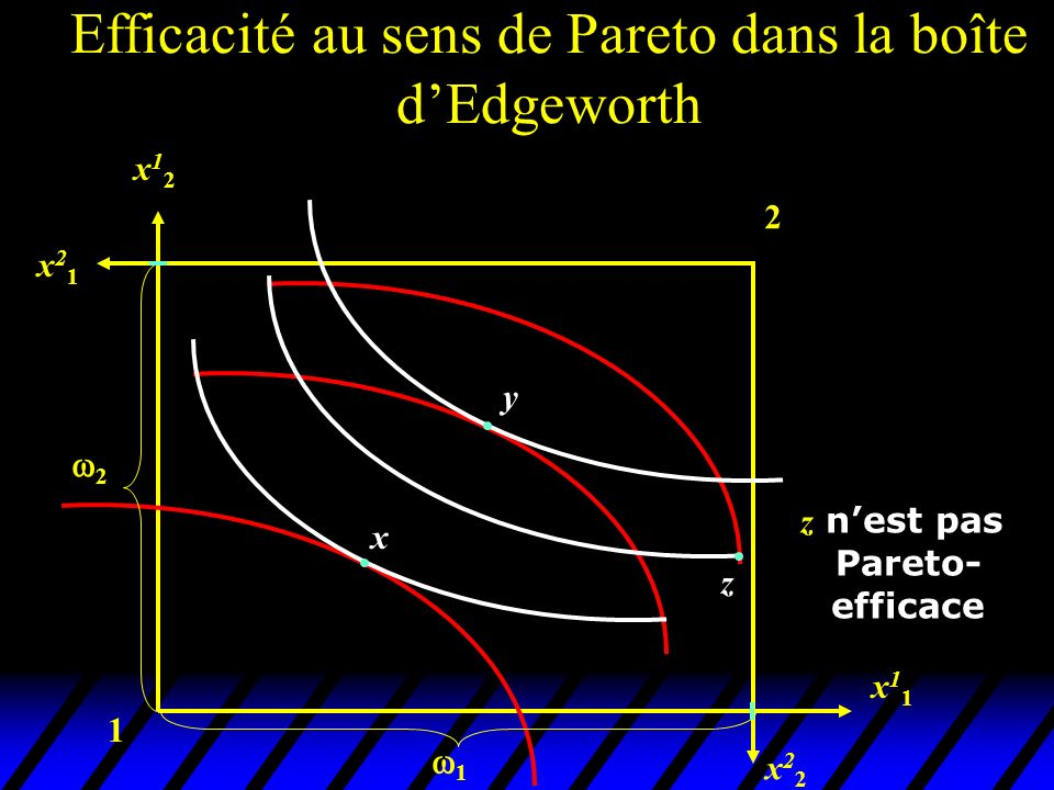 1 2 x22x22 x11x11 x12x12 x21x21 x y z 2 1 z nest pas Pareto- efficace Efficacité au sens de Pareto dans la boîte dEdgeworth