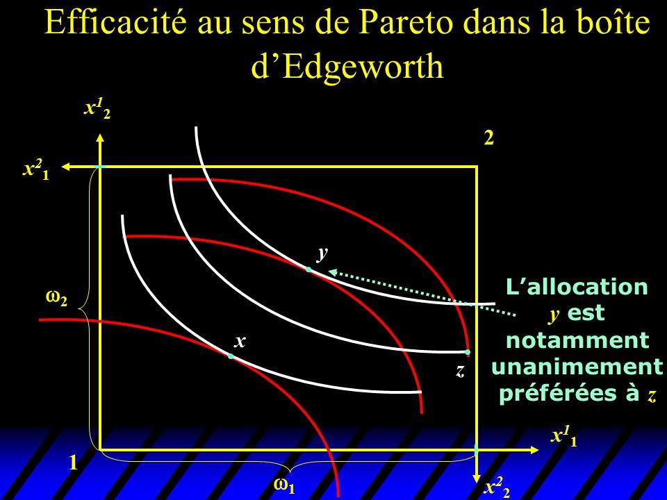 1 2 x22x22 x11x11 x12x12 x21x21 x y 2 1 Lallocation y est notamment unanimement préférées à z z Efficacité au sens de Pareto dans la boîte dEdgeworth