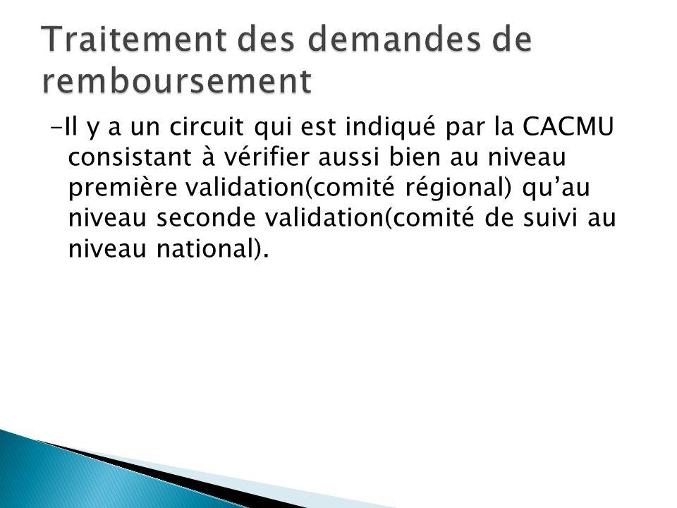 -Il y a un circuit qui est indiqué par la CACMU consistant à vérifier aussi bien au niveau première validation(comité régional) quau niveau seconde validation(comité de suivi au niveau national).